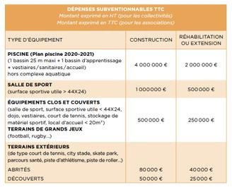 dépenses subventionnables aide équipements sportifs